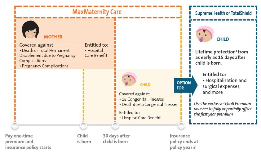 OCBC MaxMaternity Care