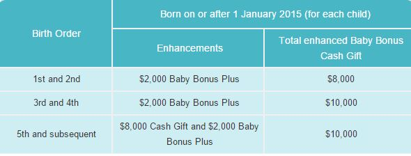 Enhanced Baby Bonus